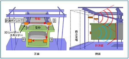 sumitomo-mitsui-automatic-measurement-bridge-girders-04.jpg